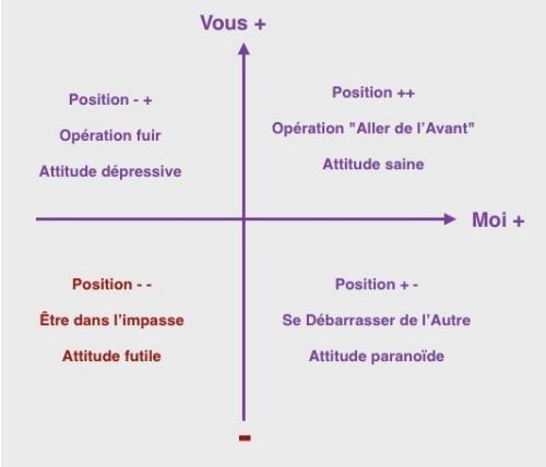 Assertivité ISRI - Les 4 positions de vie