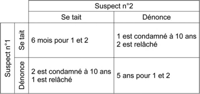 """Rozenberg Michel Article ISRI Comment faire face aux """"tactiques compétitives"""" en négociation - Tableau Dilemme du prisonnier"""